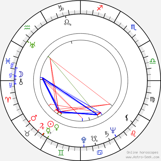 George Gaynes astro natal birth chart, George Gaynes horoscope, astrology