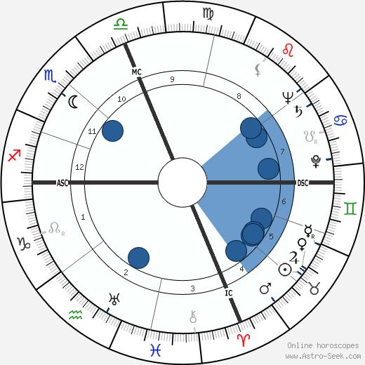 Jack J. Wagstaff wikipedia, horoscope, astrology, instagram