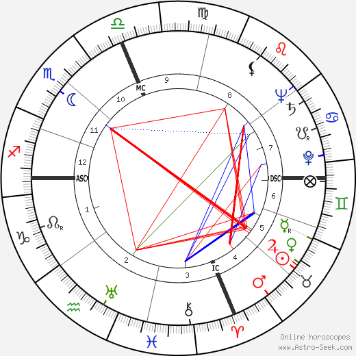 Jack J. Wagstaff tema natale, oroscopo, Jack J. Wagstaff oroscopi gratuiti, astrologia