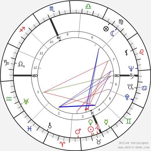 Jack Paar день рождения гороскоп, Jack Paar Натальная карта онлайн