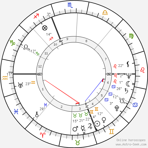 Jacques Bergerac birth chart, biography, wikipedia 2019, 2020