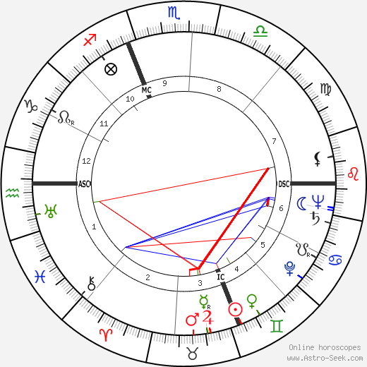 Jacques Bergerac birth chart, Jacques Bergerac astro natal horoscope, astrology
