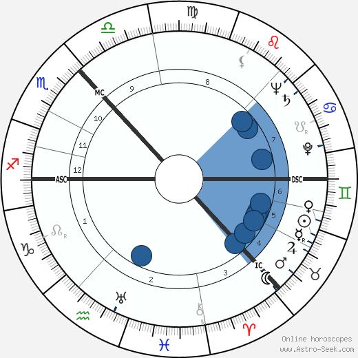 James Donald wikipedia, horoscope, astrology, instagram