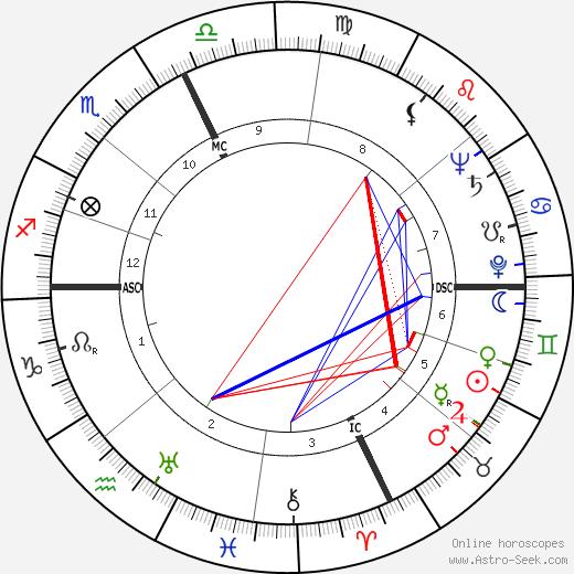 Жан-Луи Кюртис Jean-Louis Curtis день рождения гороскоп, Jean-Louis Curtis Натальная карта онлайн