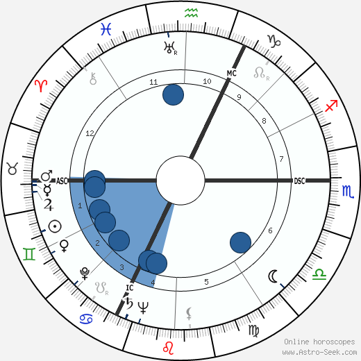 Jean Rouch wikipedia, horoscope, astrology, instagram