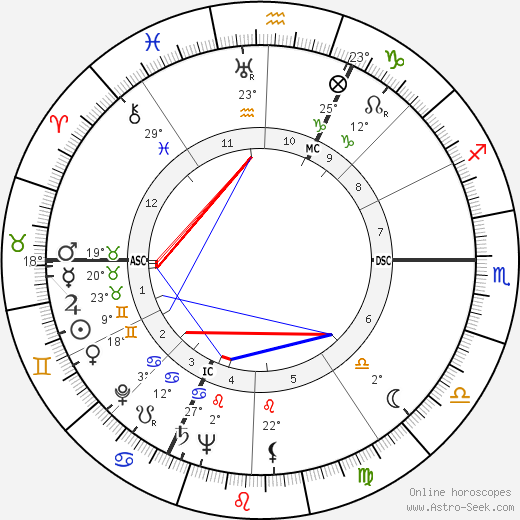 Jean Rouch birth chart, biography, wikipedia 2019, 2020