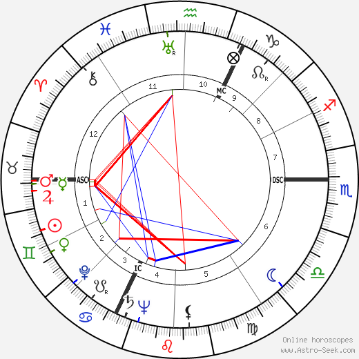 Jean Rouch birth chart, Jean Rouch astro natal horoscope, astrology