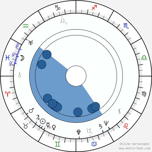 Jerzy Duszynski Astro Birth Chart Horoscope Date Of Birth