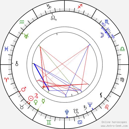 John Barrie astro natal birth chart, John Barrie horoscope, astrology