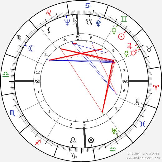 John F. Kennedy tema natale, oroscopo, John F. Kennedy oroscopi gratuiti, astrologia