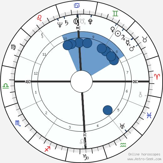 John Robert Russell wikipedia, horoscope, astrology, instagram