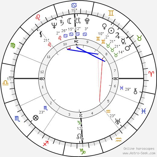 John Robert Russell birth chart, biography, wikipedia 2020, 2021