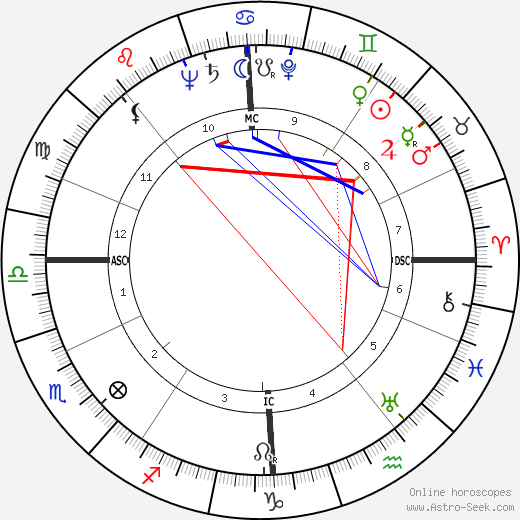 John Robert Russell birth chart, John Robert Russell astro natal horoscope, astrology