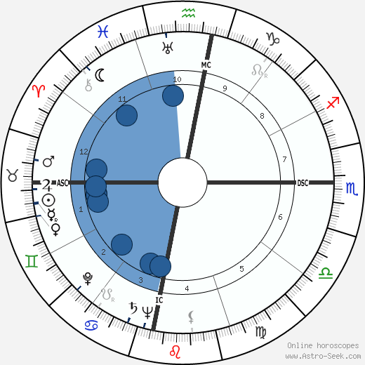 Juan Rulfo wikipedia, horoscope, astrology, instagram