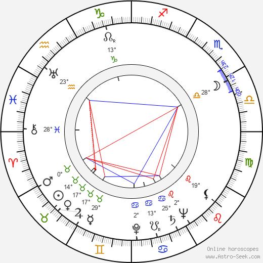 June Lang birth chart, biography, wikipedia 2019, 2020
