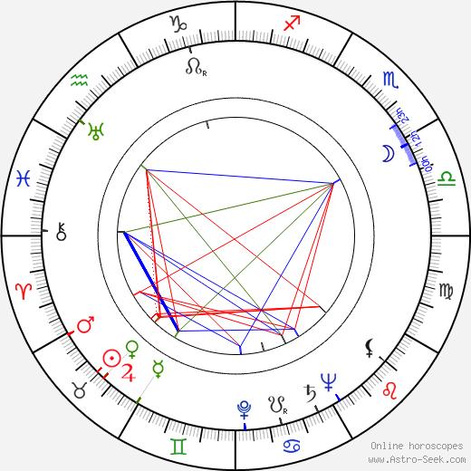 June Lang astro natal birth chart, June Lang horoscope, astrology