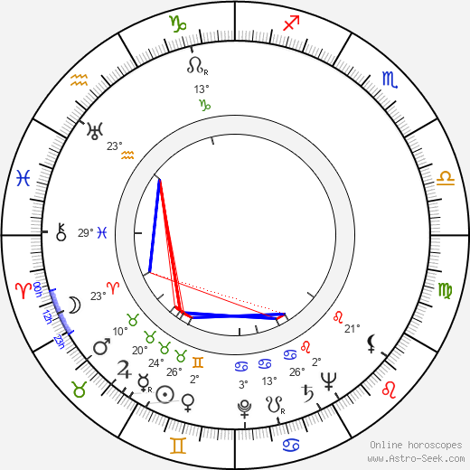 Karel Pech birth chart, biography, wikipedia 2018, 2019