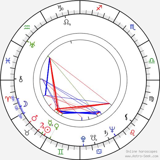 Karel Pech astro natal birth chart, Karel Pech horoscope, astrology