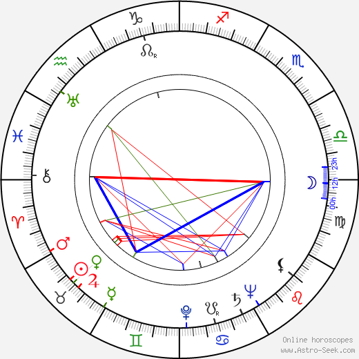 Leopoldo Trieste birth chart, Leopoldo Trieste astro natal horoscope, astrology