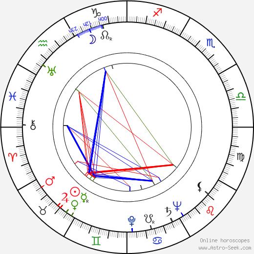 Leta Bonynge birth chart, Leta Bonynge astro natal horoscope, astrology
