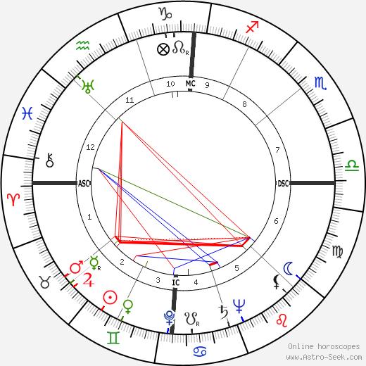 Marshall Reed день рождения гороскоп, Marshall Reed Натальная карта онлайн
