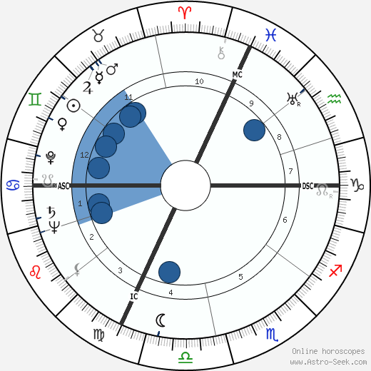 Massimo Serato wikipedia, horoscope, astrology, instagram