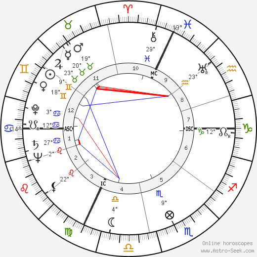 Massimo Serato birth chart, biography, wikipedia 2020, 2021
