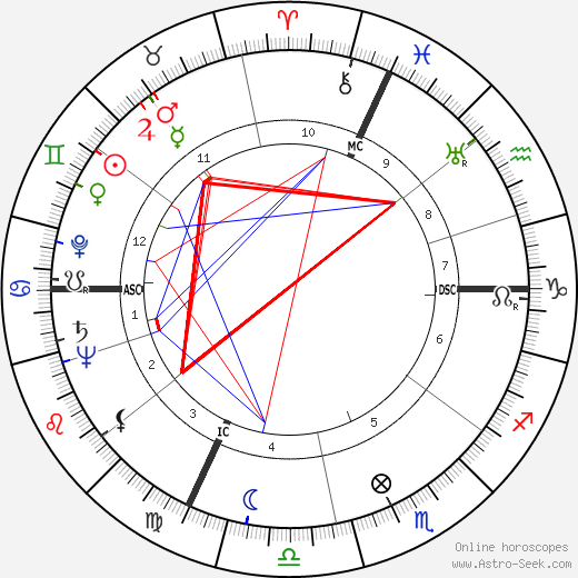 Massimo Serato birth chart, Massimo Serato astro natal horoscope, astrology