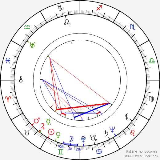 Nathan Davis birth chart, Nathan Davis astro natal horoscope, astrology