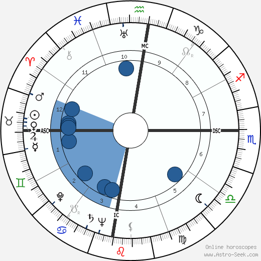 Nick Joaquin horoscope, astrology, sign, zodiac, date of birth, instagram