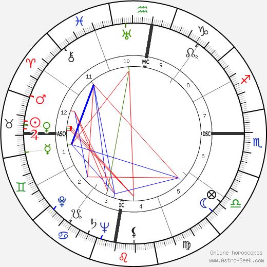 Ник Хоакин Nick Joaquin день рождения гороскоп, Nick Joaquin Натальная карта онлайн
