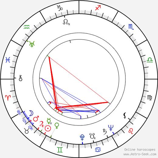 Osvaldo Civirani birth chart, Osvaldo Civirani astro natal horoscope, astrology