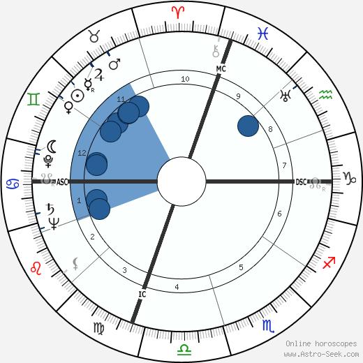 Paul M. Wade wikipedia, horoscope, astrology, instagram