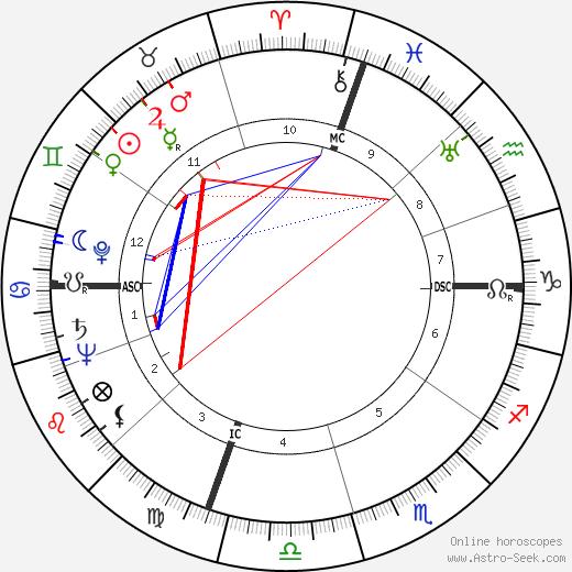 Paul M. Wade birth chart, Paul M. Wade astro natal horoscope, astrology