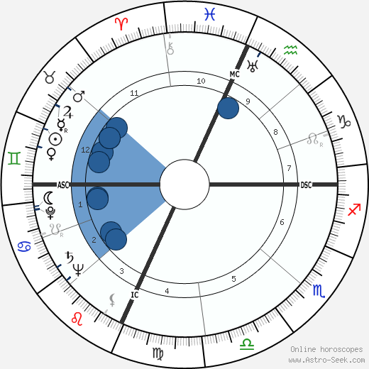 Radcliffe Squires wikipedia, horoscope, astrology, instagram