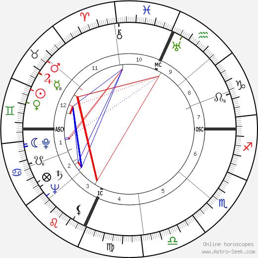 Radcliffe Squires tema natale, oroscopo, Radcliffe Squires oroscopi gratuiti, astrologia