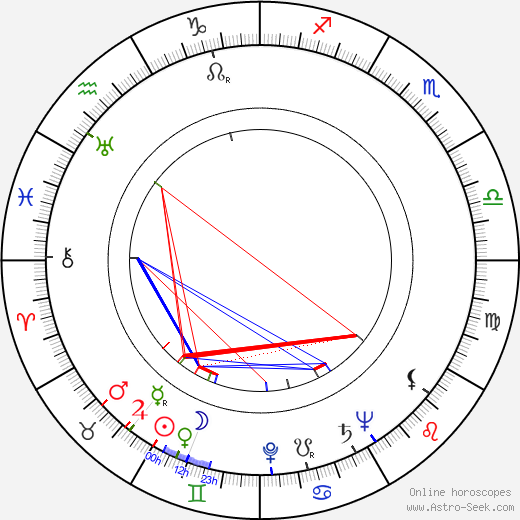 Реймонд Берр Raymond Burr день рождения гороскоп, Raymond Burr Натальная карта онлайн