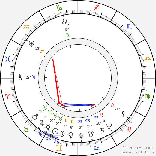 Rudolf Klicks birth chart, biography, wikipedia 2020, 2021