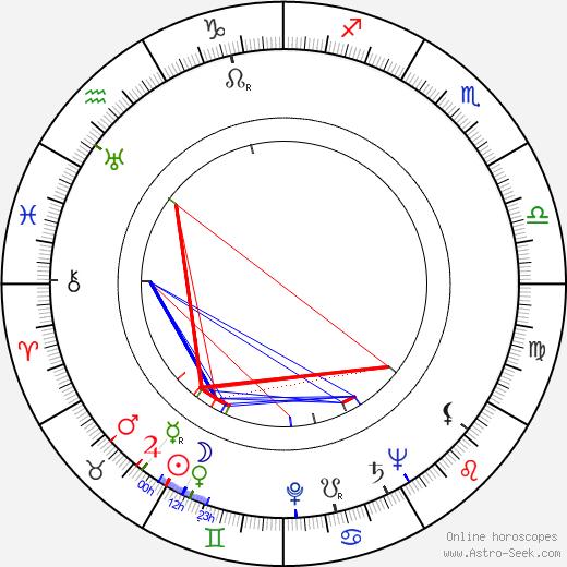 Rudolf Klicks birth chart, Rudolf Klicks astro natal horoscope, astrology