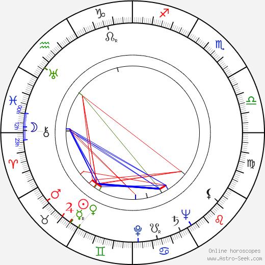Ulrich Matschoss tema natale, oroscopo, Ulrich Matschoss oroscopi gratuiti, astrologia