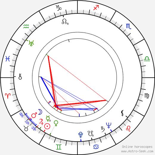 Walter Colmes день рождения гороскоп, Walter Colmes Натальная карта онлайн