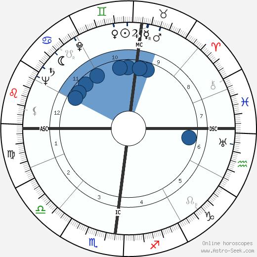 William Charles Gribble wikipedia, horoscope, astrology, instagram