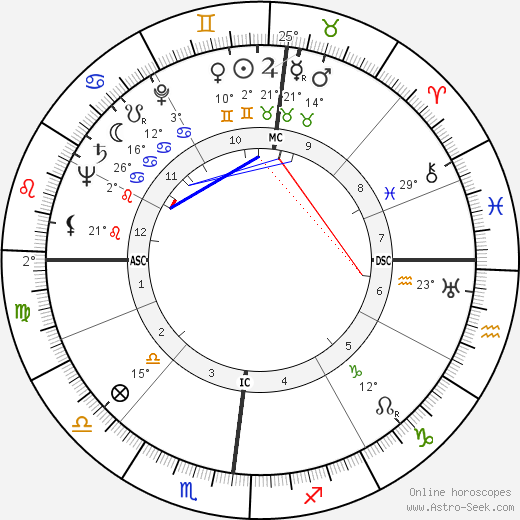 William Charles Gribble birth chart, biography, wikipedia 2019, 2020