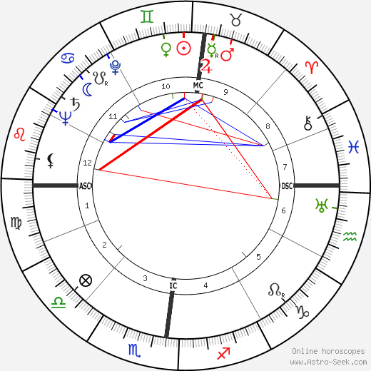William Charles Gribble astro natal birth chart, William Charles Gribble horoscope, astrology