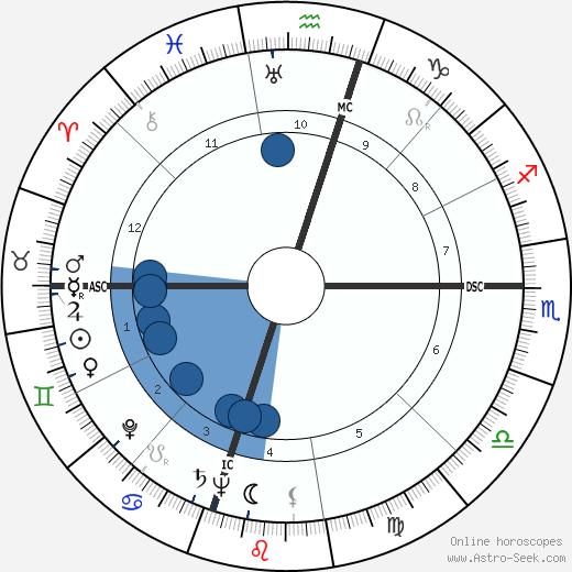 Yasuhiro Nakasone wikipedia, horoscope, astrology, instagram