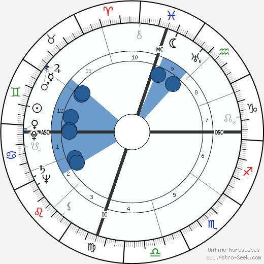 Boyce Dawkins McDaniel wikipedia, horoscope, astrology, instagram