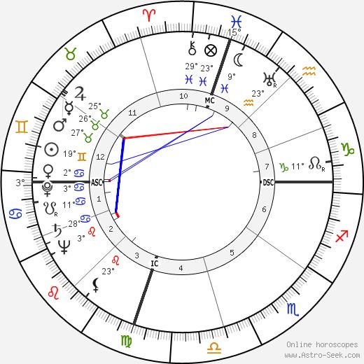 Boyce Dawkins McDaniel birth chart, biography, wikipedia 2020, 2021