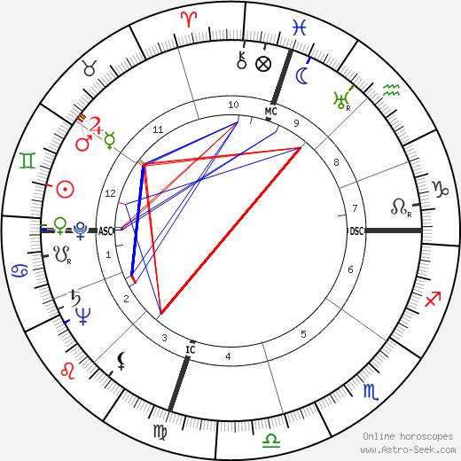 Boyce Dawkins McDaniel birth chart, Boyce Dawkins McDaniel astro natal horoscope, astrology