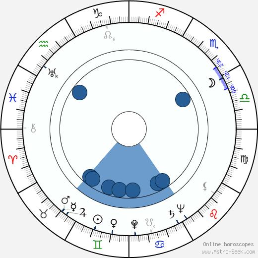 Brice Mack wikipedia, horoscope, astrology, instagram