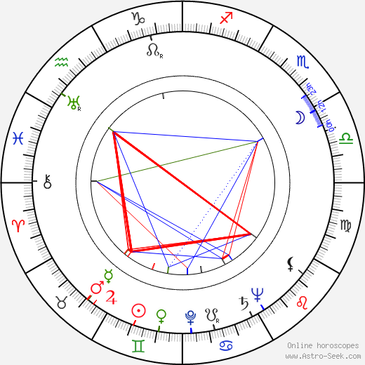 Brice Mack astro natal birth chart, Brice Mack horoscope, astrology